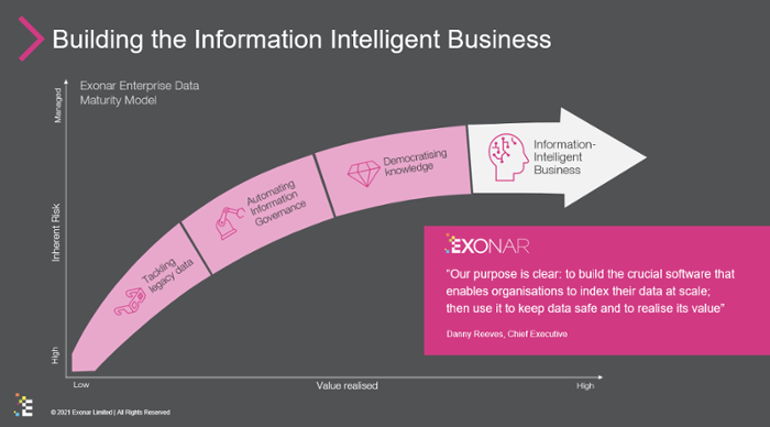 bulidng the information intelligent business-1